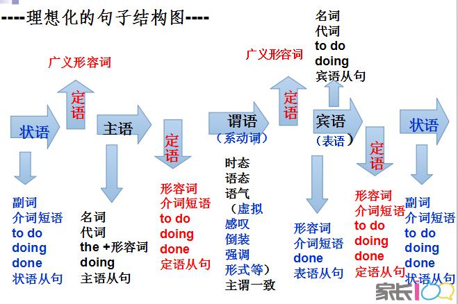 英语动词知识结构图