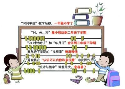 苏教版数学教科书四年级上册和五年级上册的书末,以附录形式增补了