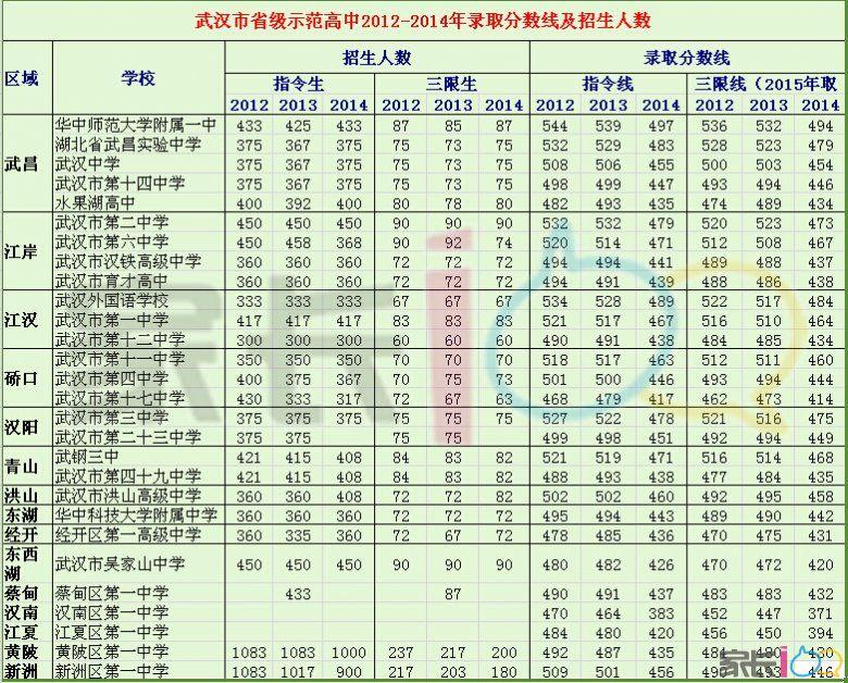 武汉市高中招生英才2012-2014年录取中考分数线及示范衡水省级高中部图片