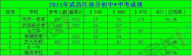 2015武昌重点初中中考成绩.jpg