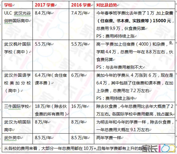 学费又涨了?武汉各国际学校2017与2016学费大对比,各校招生条件你家孩子满足吗?