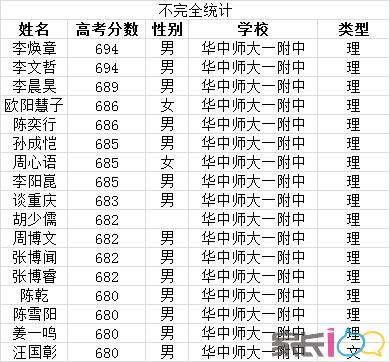 华师一附中680分以上名单,理科16人,文科1人