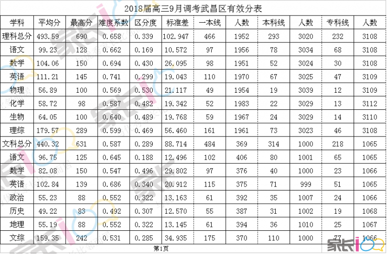 2018届高三9月调考武昌区有效分表(1).png