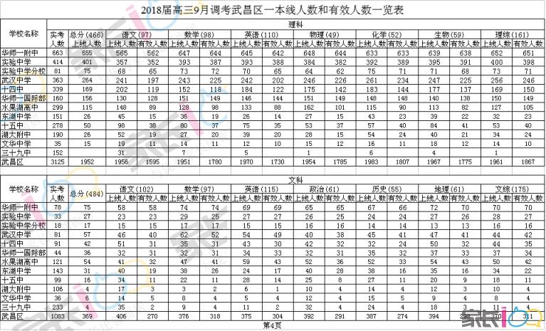 2018届高三9月调考武昌区一本线人数和有效人数一览表.png