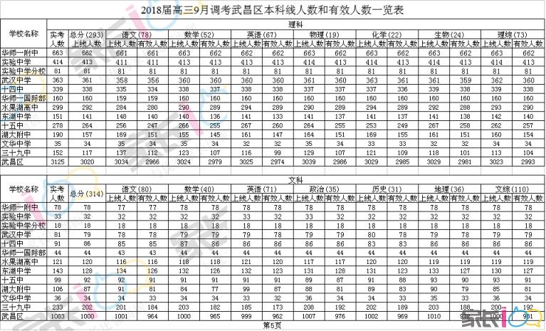 2018届高三9月调考武昌区本科线人数和有效人数一览表.png
