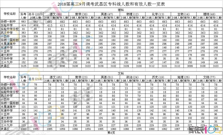 2018届高三9月调考武昌区专科线人数和有效人数一览表.png