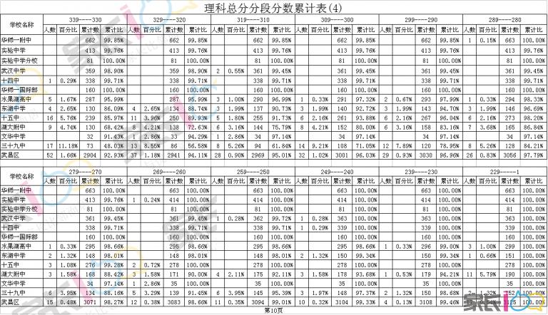 理科总分分段分数累计表(4).png