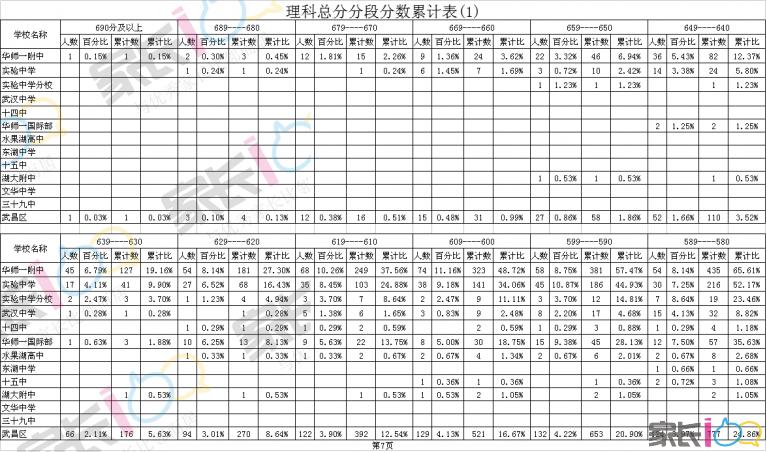 理科总分分段分数累计表(1).png