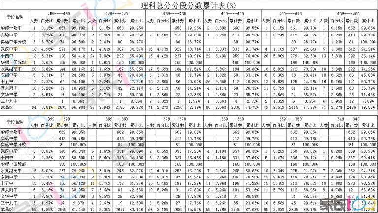 理科总分分段分数累计表(3).png