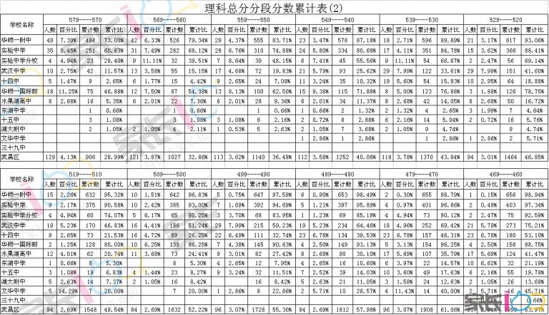 理科总分分段分数累计表(2).png