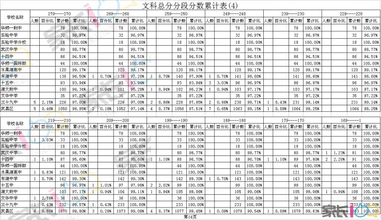 文科总分分段分数累计表(4).png