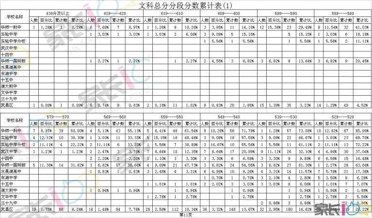 文科总分分段分数累计表(1).png