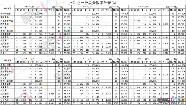 文科总分分段分数累计表(3).png