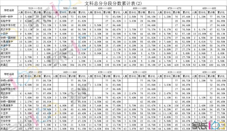 文科总分分段分数累计表(2).png