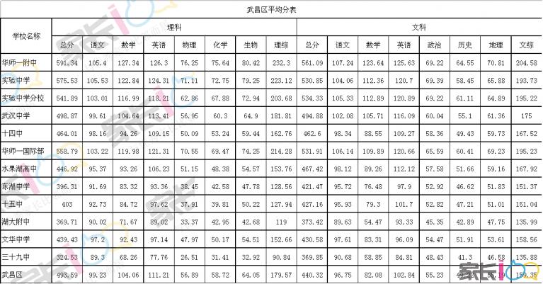 武昌区平均分表.png