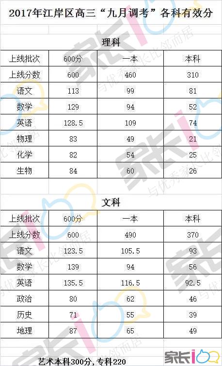 """2017年江岸区高三""""九月调考""""各科有效分.png"""