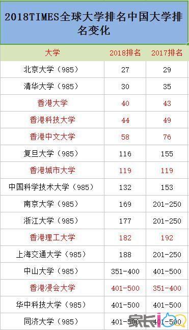 独家分析:中国大学厉害了!2018TIMES全球大学