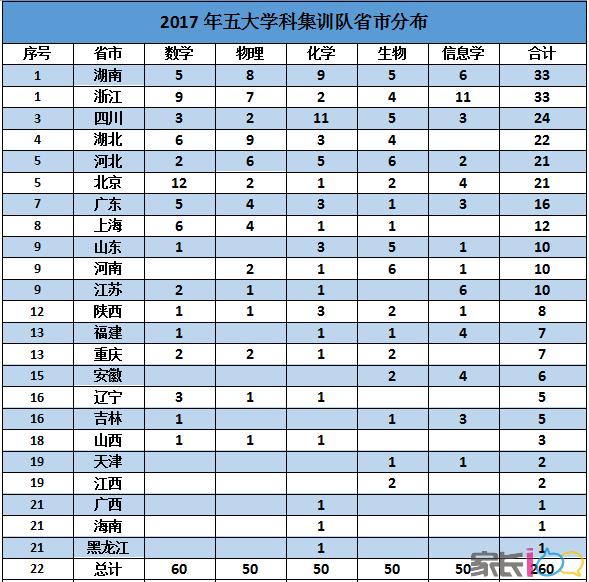 2017-2018集训队省市分布.png