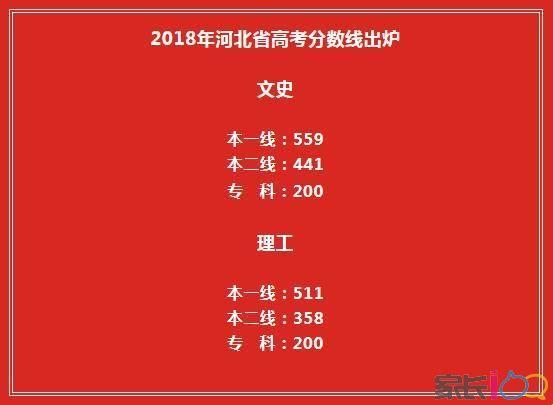 本理�\�_河北省2018高考分数线已公布:一本理511分,文559分