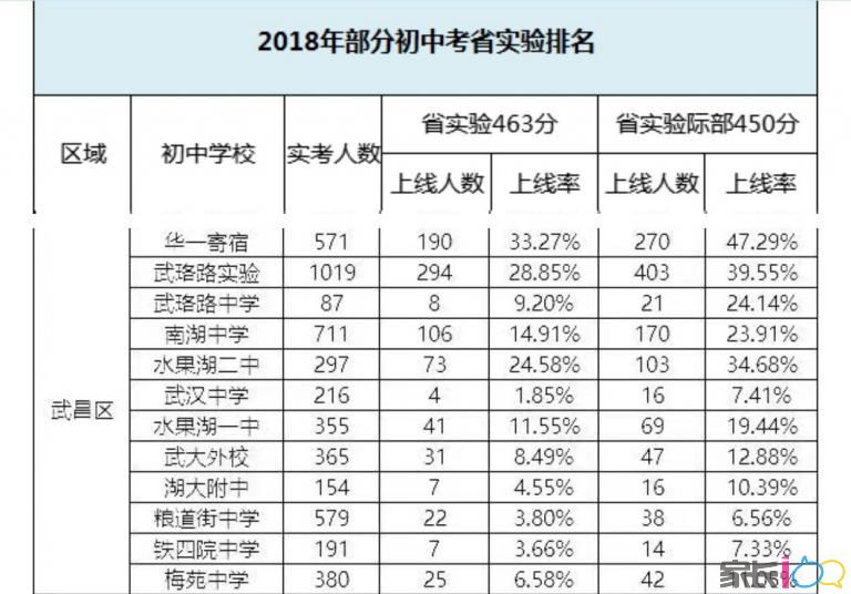 在武汉各大初中排名多少可以进9大名高!(更新中)