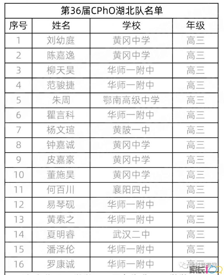 2019年第36届物理竞赛湖北省省队名单