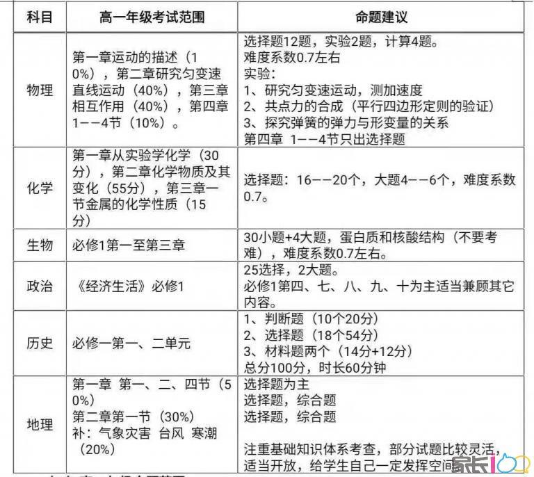 湖北省部分重点中学2019-2020学年上学期高一高二期中考试联考安排