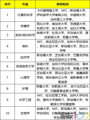 十大专业.png