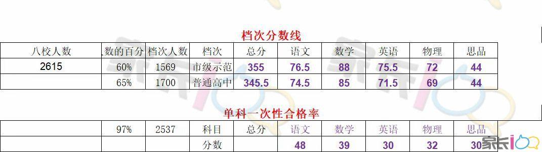 成绩:武昌区拼搏联盟、七校联考期中划线出炉!