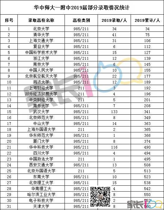 独家!75名清北,华一2019届高考去向统计,排名多少上985/211