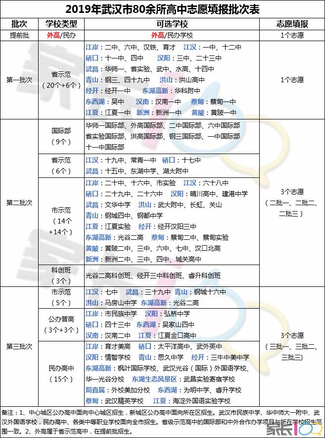 各区学校志愿填报批次统计表.png