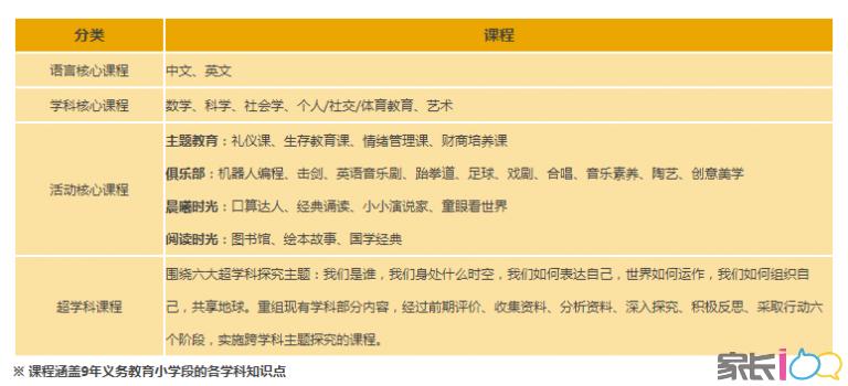 武汉唯二开设国际IB PYP课程的两所小学究竟是啥样?