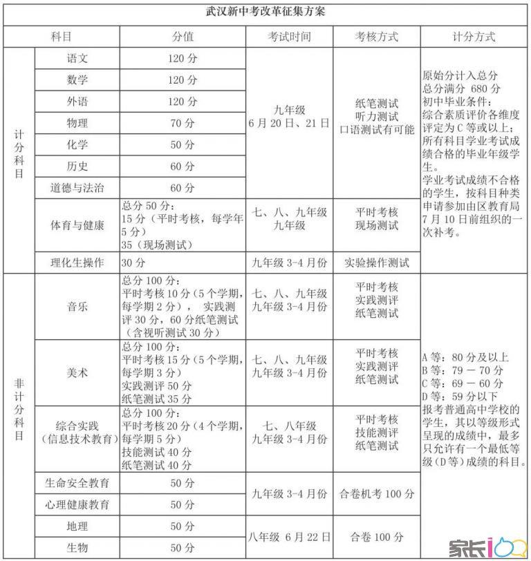 云南中考改革:體育與語數英都是100分引熱議