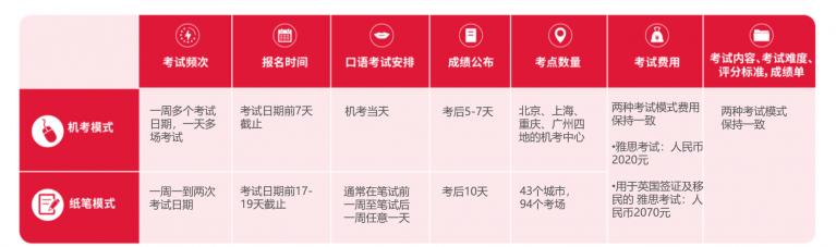 【官宣】14城包括武汉将喜迎雅思机考考点,可以在家门口考雅思了!机考有何区别?