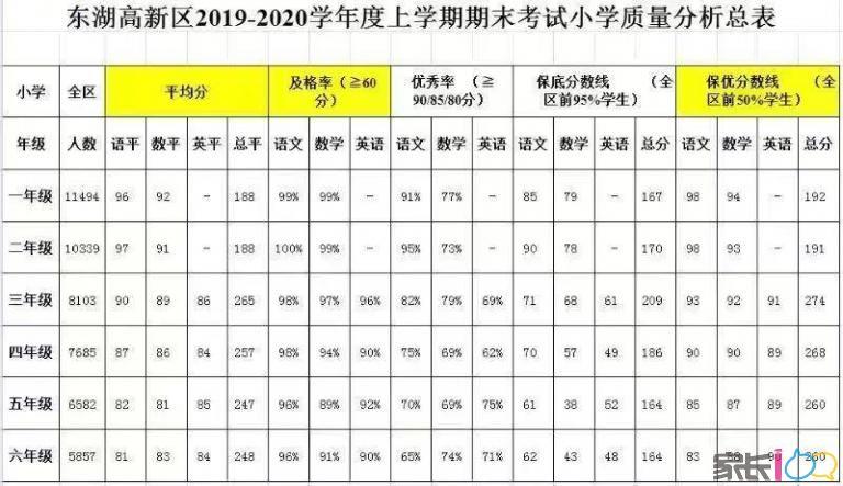 东湖高新区2019-2020上学期小学1~6年级质量分析总表!