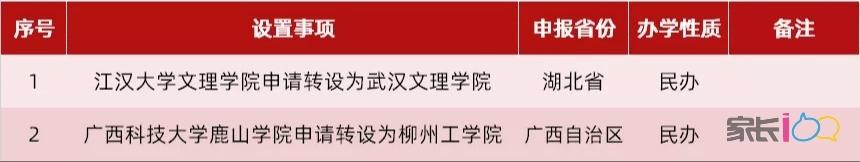 教育部:江汉大学文理学院和广西科技大学鹿山学院要升级了!