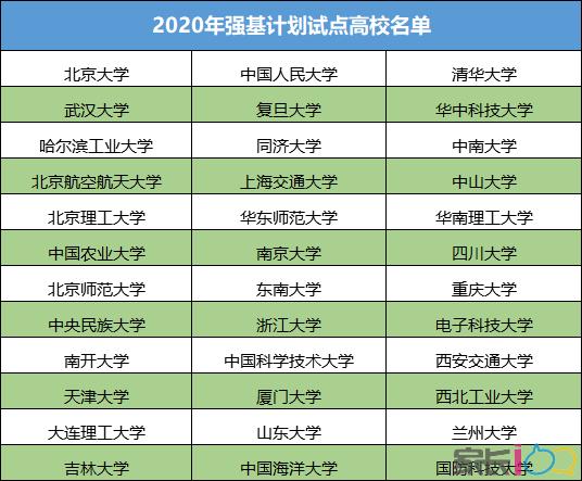 2020年强基计划36所高校优势专业盘点