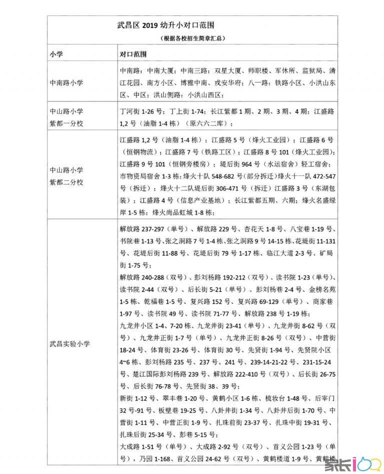 2020武昌区划片还未出,先来看看2019武昌区划片(建议收藏)