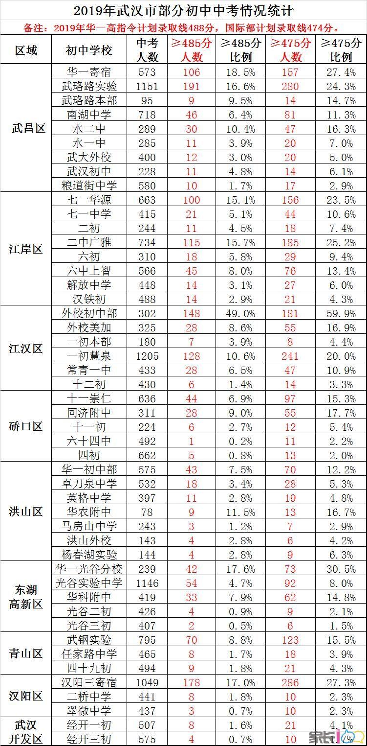 报考参考:排名多少进华一高,最新数据统计