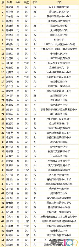 国家级奖励!湖北52名学生上榜!武汉有5名!
