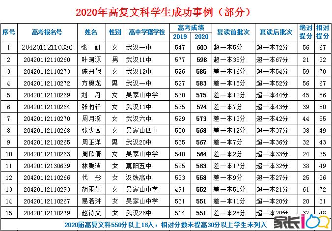 武汉睿升学校2020届高复高考喜报