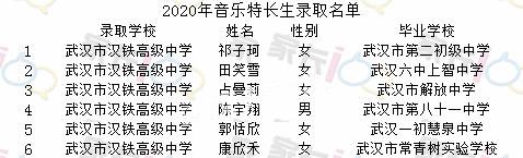 汉铁高中2020年特长生录取名单公示
