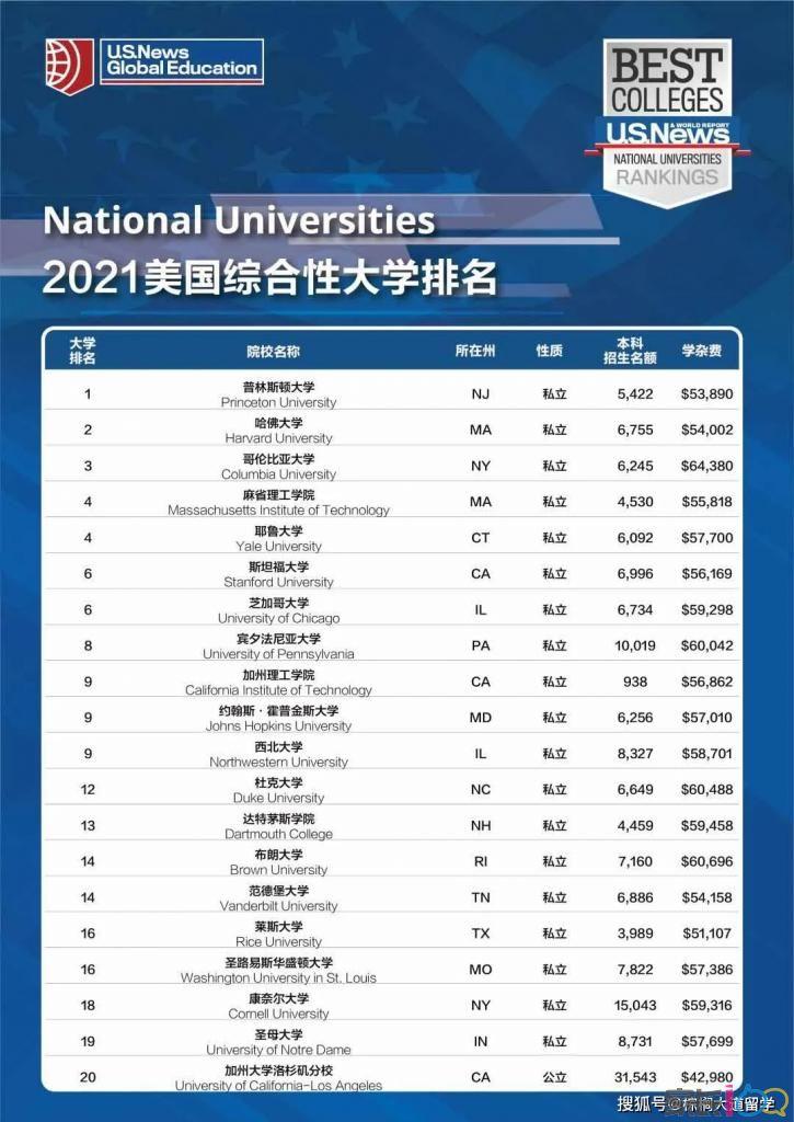 最新!2021 USnews 美國大學綜合排名!