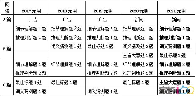2021元調英語試題名師點評、解析與建議