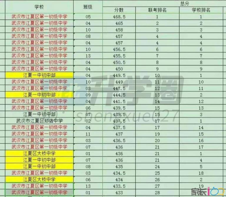 江夏區元調前28名成績公布!區第10名449.5分