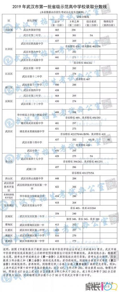 2021武漢市十一中重要招生信息答疑匯總