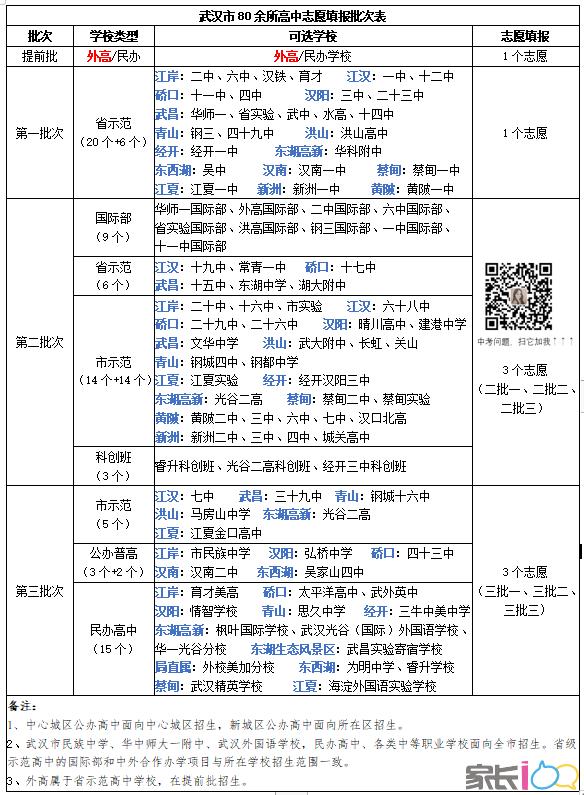 中考志愿填报参考,2021武汉市高中批次表