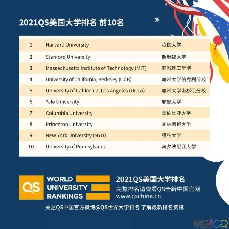 重磅!QS2021美国大学排名公布!UCLA冲进前五!NYU进前10