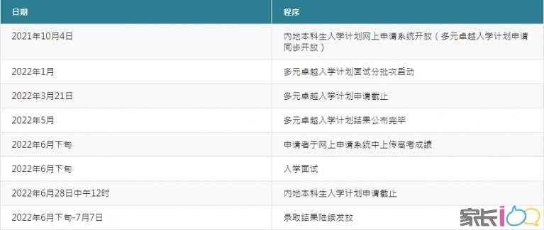【小島新高考課堂】多元升學:香港大學內地招生及優勢專業大盤點