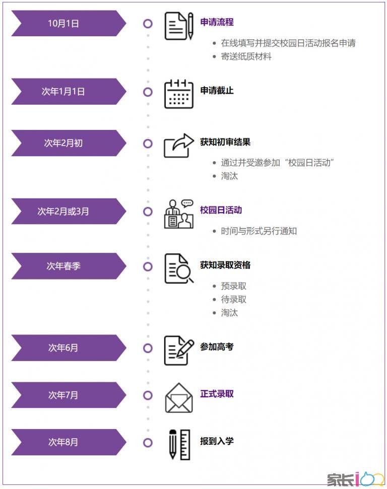上海纽约大学2022年本科招生简章(中国大陆学生)