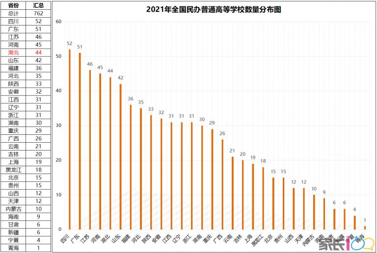 【小島新高考課堂】最新!教育部公布2021年度全國高等學校名單,湖北省數據詳解!